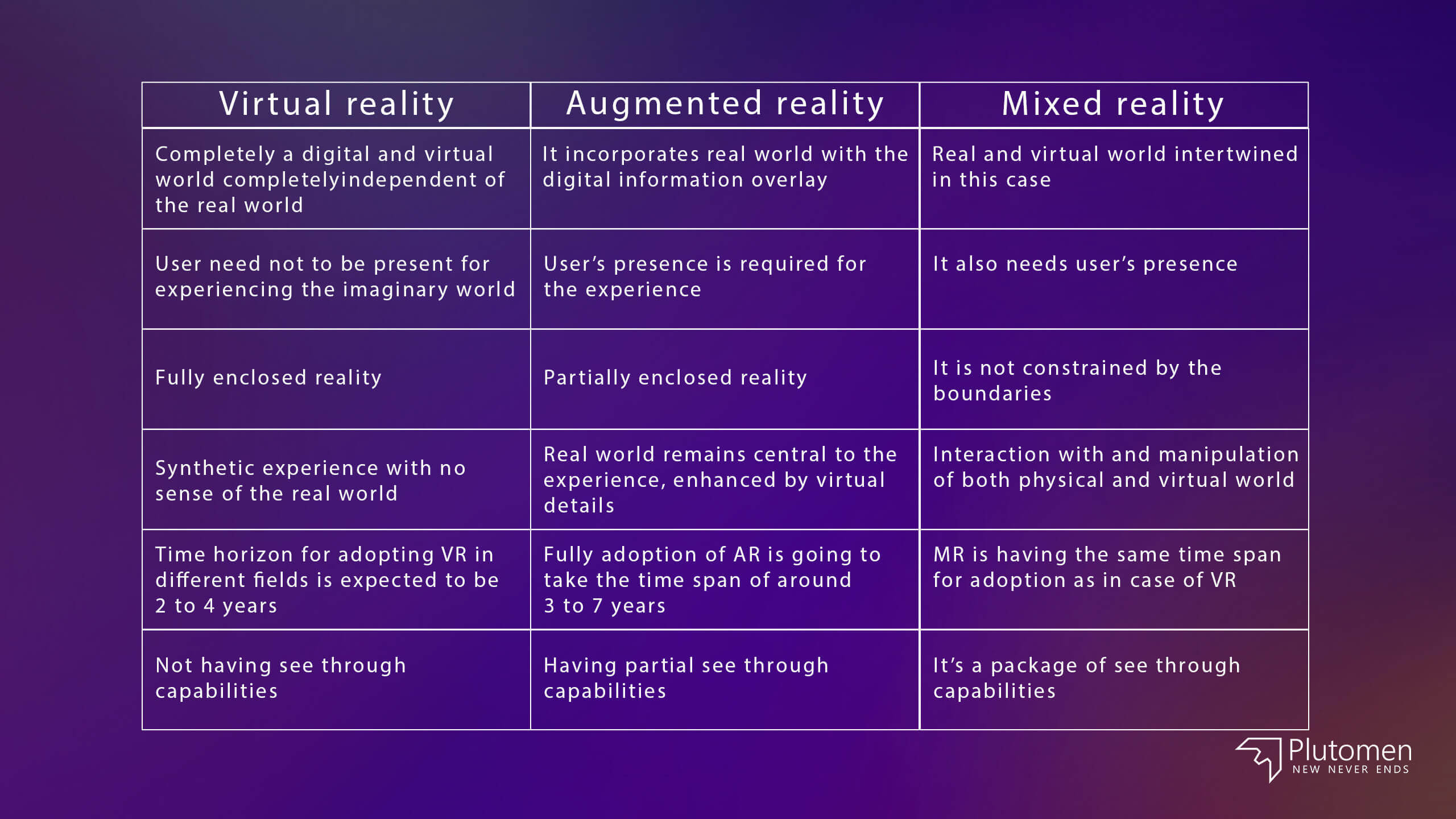 Difference between AR, VR and MR