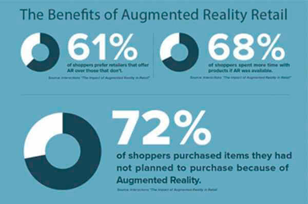 benefits of augmented reality in retail